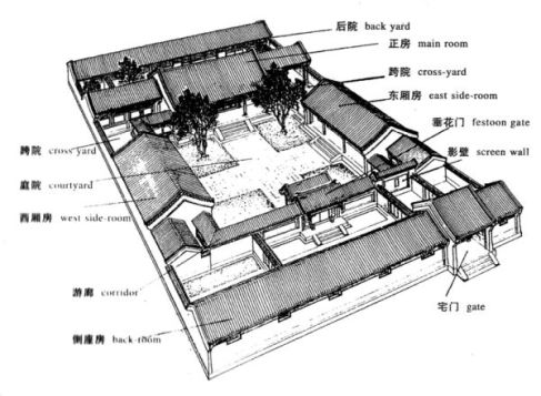 燕地传统民居-四合院